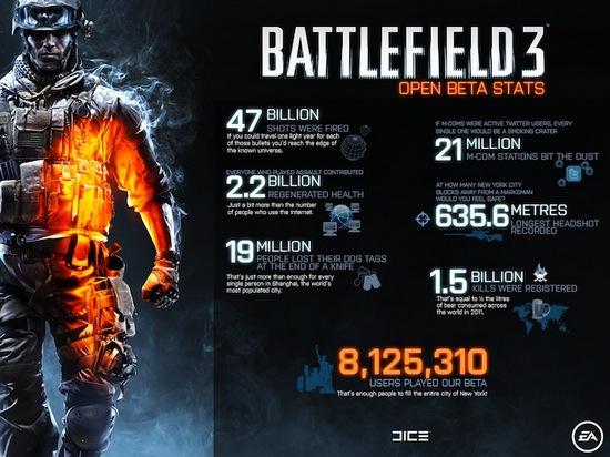 Battlefield 3 beta stat